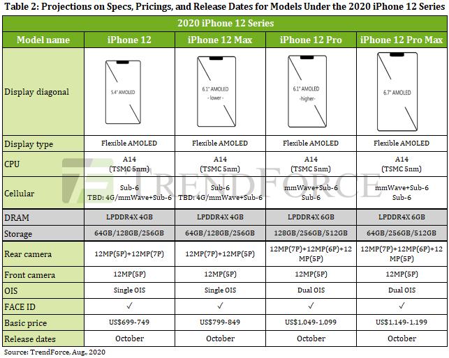 apple iphone 12 prezzi trendforce