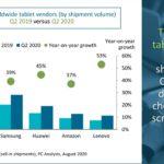 Crescita record per il ramo tablet di Huawei e Lenovo durante il Q2 2020 1
