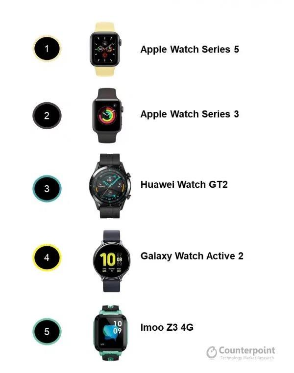 samsung galaxy watch 3 buds live vendite smartwatch