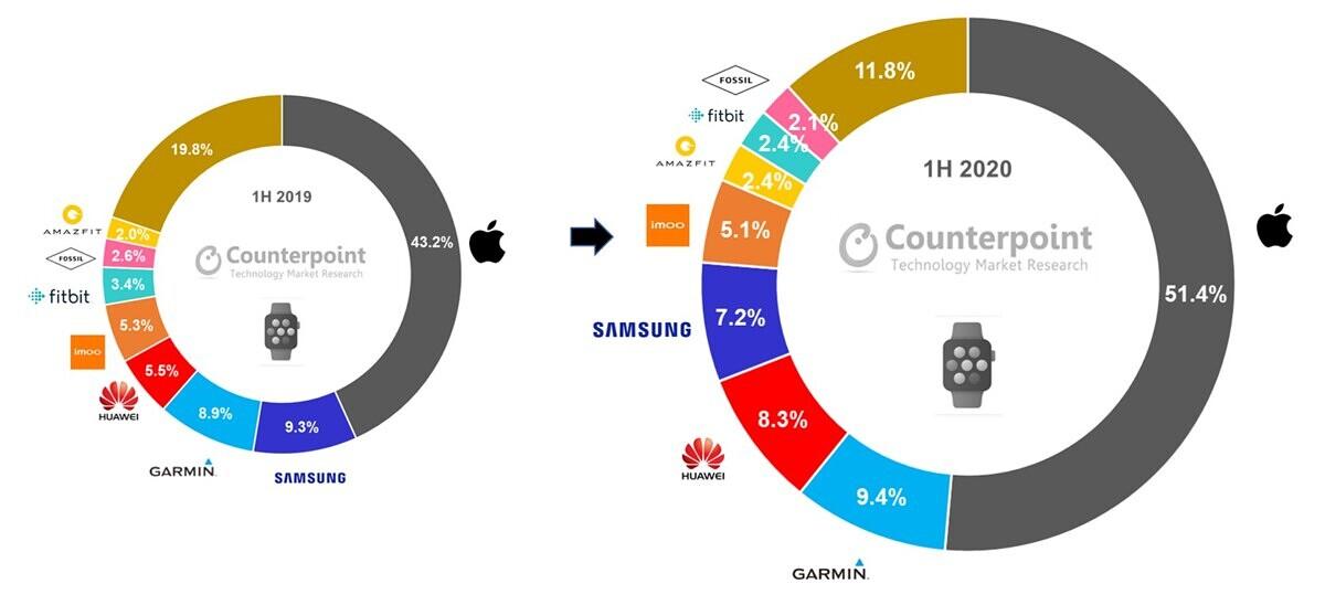 smartwatch h1 2020