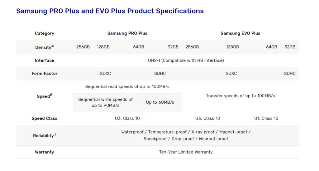 caratteristiche schede SD Samsung PRO Plus e Samsung EVO Plus