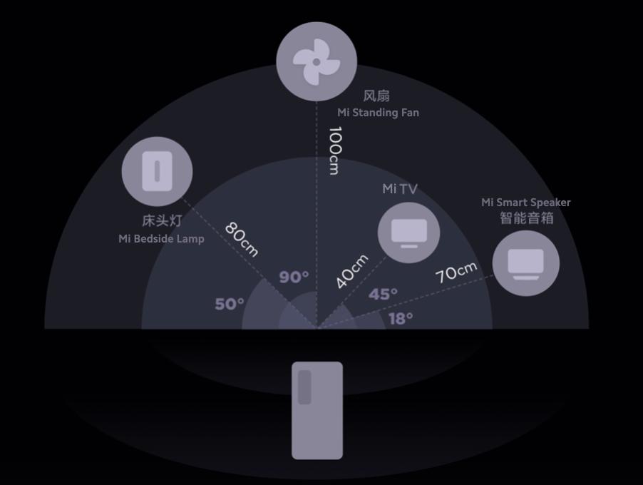Xiaomi Ultra Wide Band