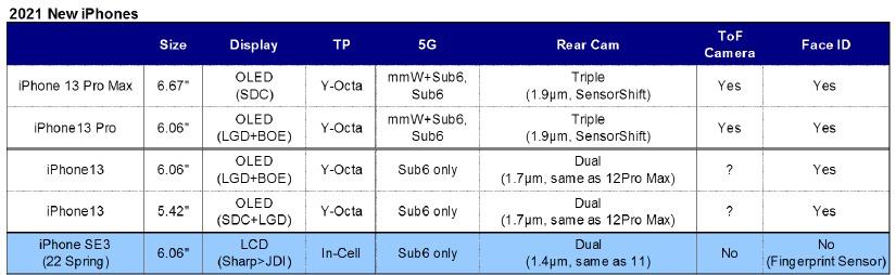 iphone 13 leak caratteristiche modelli