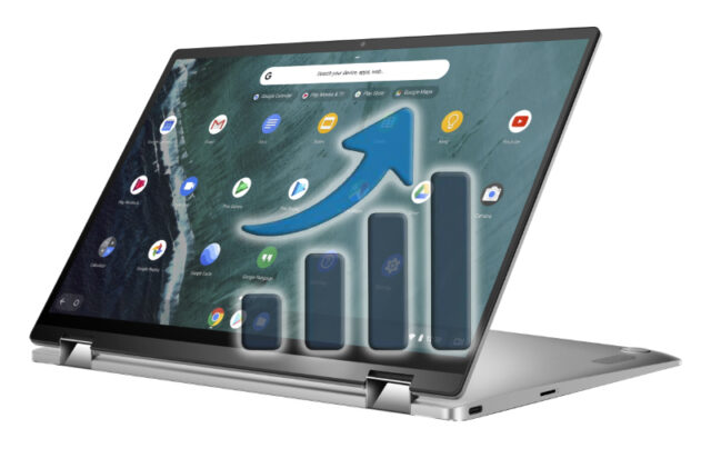 Crescita Chromebook e Tablet