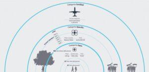 drone categoria
