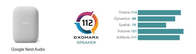 google nest audio dxomark