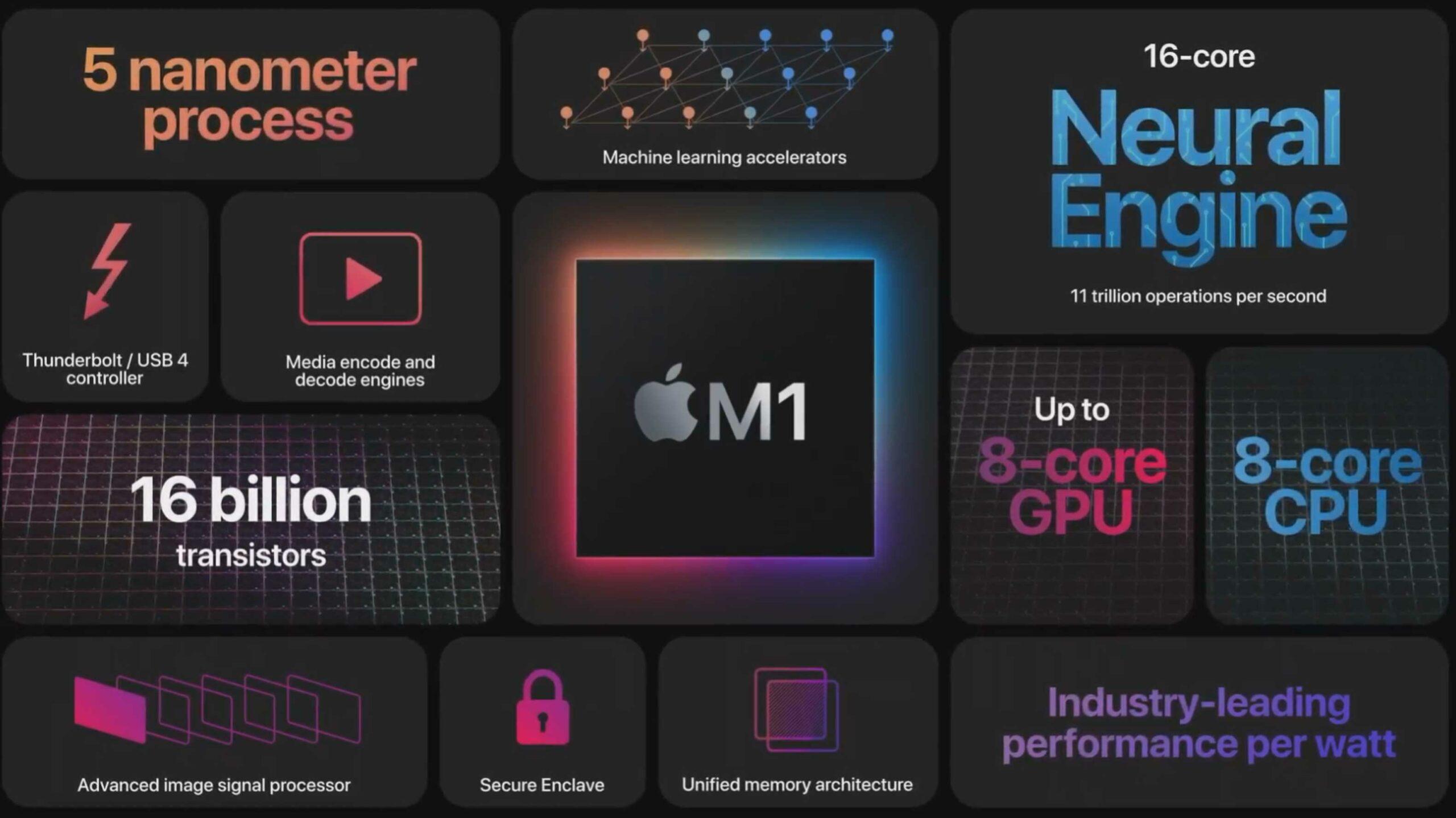 Apple M1 è il primo SoC di Apple per i Mac: parole d'ordine prestazioni e bassi consumi 1