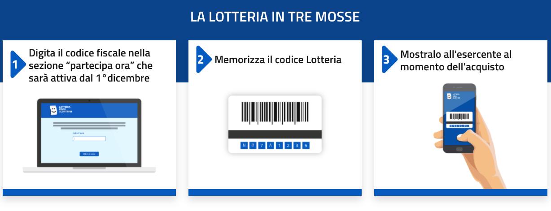Lotteria scontrini alla fase calda: cos'è, come funziona, premi e dettagli 1