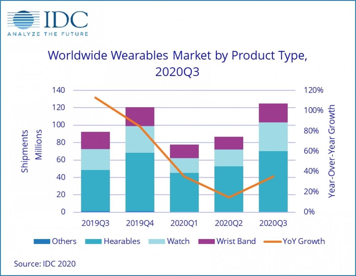idc market share smartwatch q3 2020