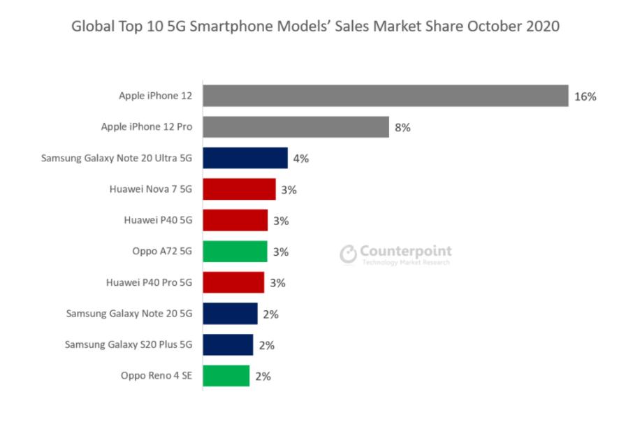 Apple brucia Samsung nelle vendite di smartphone 5G 1
