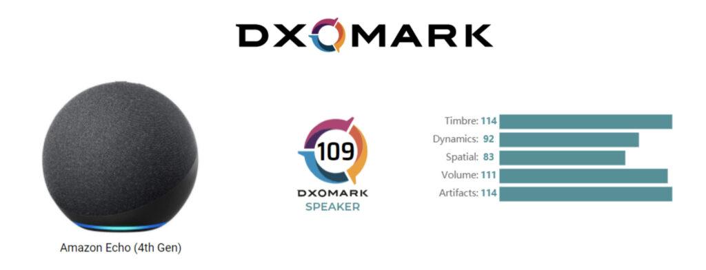 Amazon Echo 4° generazione testato da DxOMark: se la cava decisamente bene 1