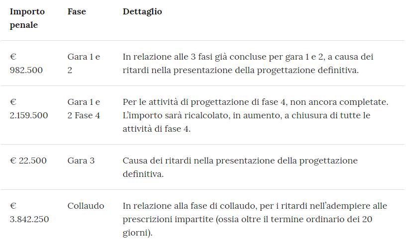 La situazione della Banda Ultralarga in Italia a oggi: i risultati del Piano nazionale 1