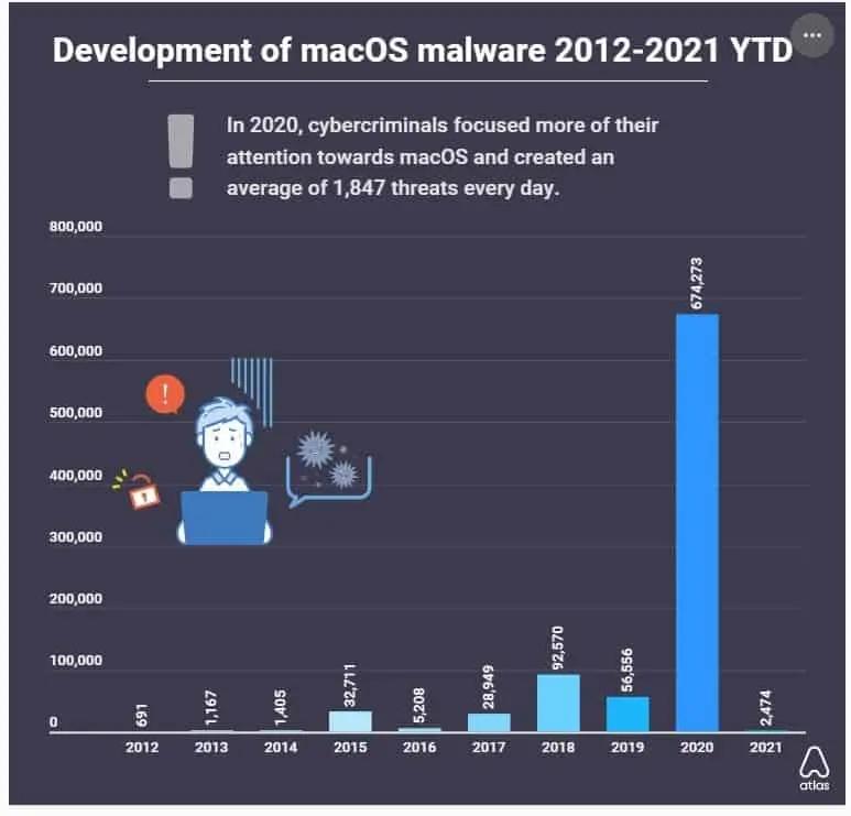 macos malware 2012 2021 crescita