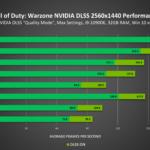 Call of Duty: Warzone NVIDIA DLSS
