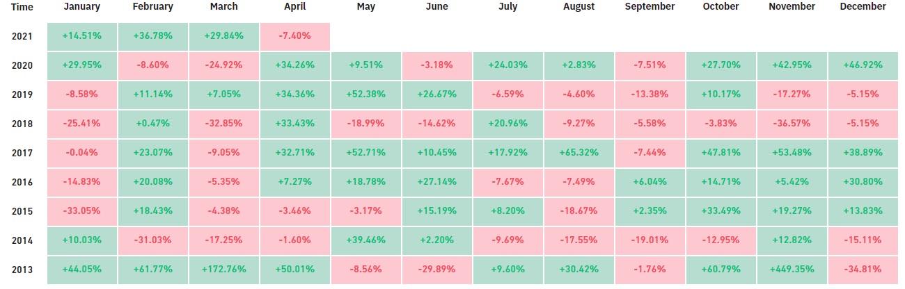 Bitcoin potrebbe chiudere aprile in rosso per la prima volta dal 2015 1
