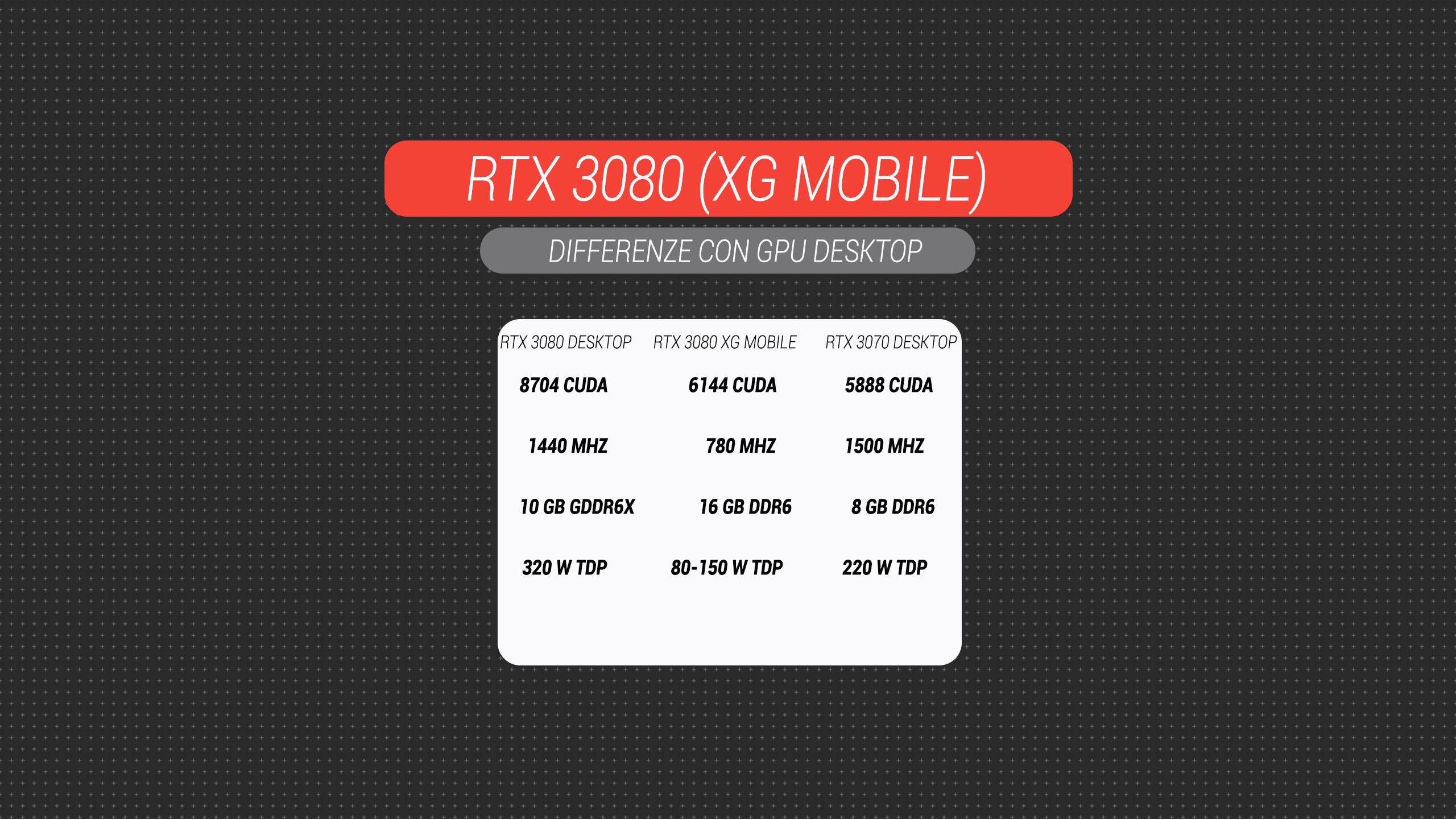 Recensione Asus ROG Flow X13: il convertibile che cambia le regole del gioco con una RTX 3080 esterna 3