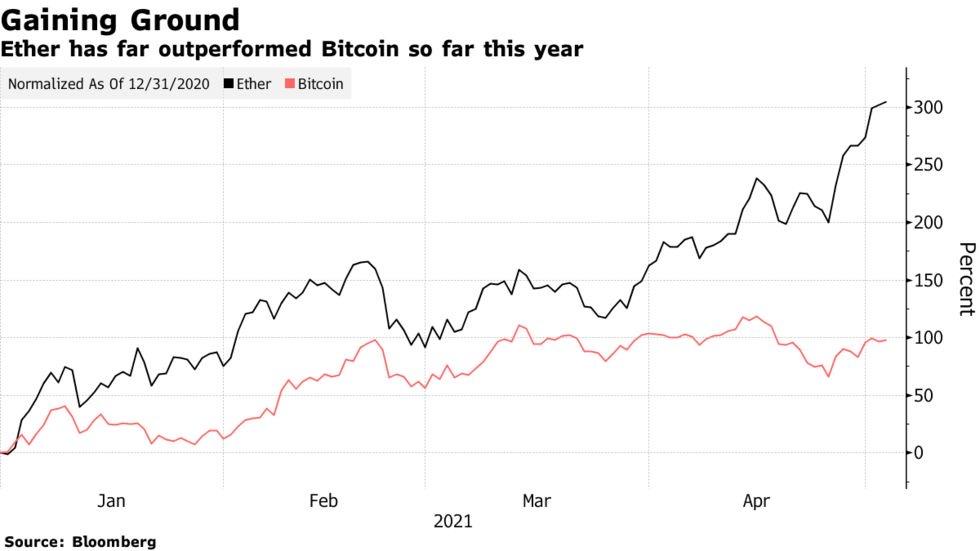 Bitcoin e mercato delle criptovalute, sono preferiti anche altri token 1