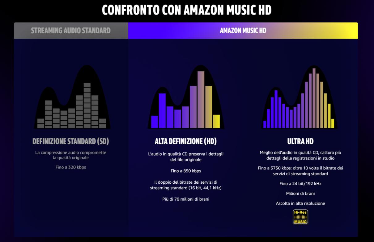 Amazon Music HD incluso abbonamento Unlimited