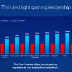 Intel Core 11a gen Computex 2021