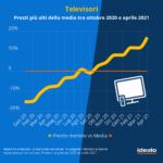 Quanto ha influenzato i prezzi la carenza di chip? L'analisi sui prodotti tech 2