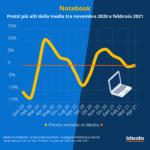 Quanto ha influenzato i prezzi la carenza di chip? L'analisi sui prodotti tech 1