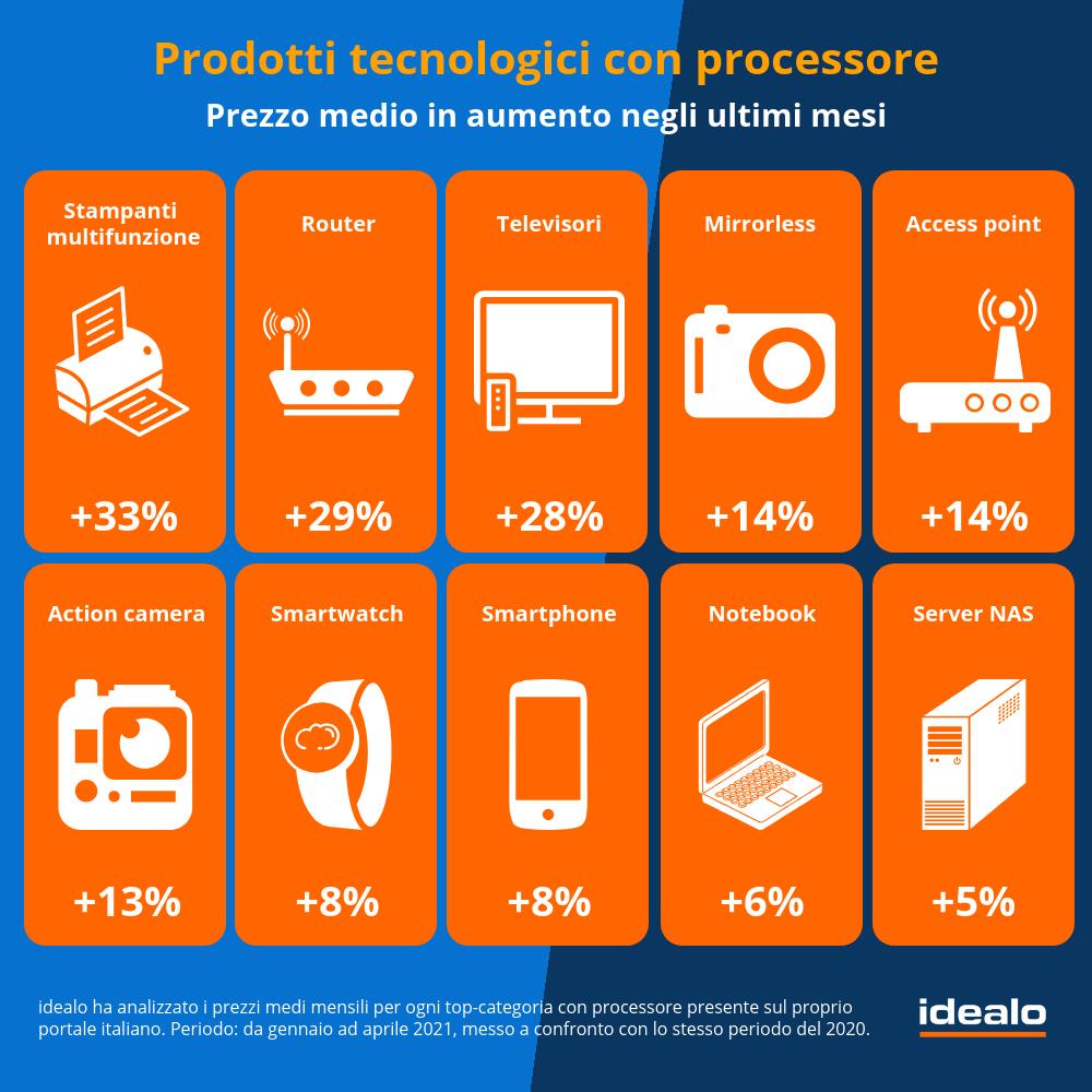 rincaro prezzi prodotti tech