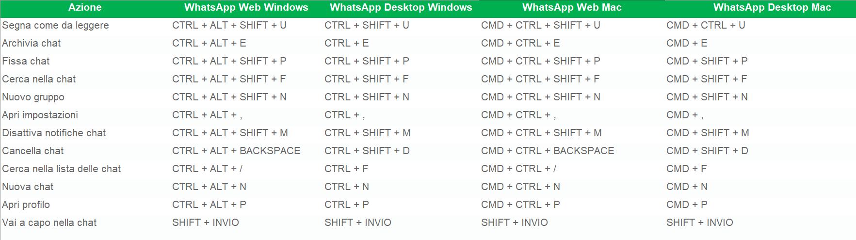 scorciatoie tastiera WhatsApp Desktop e WhatsApp Web