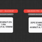 """Recensione Apple iMac 24"""" M1: desktop bellissimo ma ha la potenza di un notebook 1"""