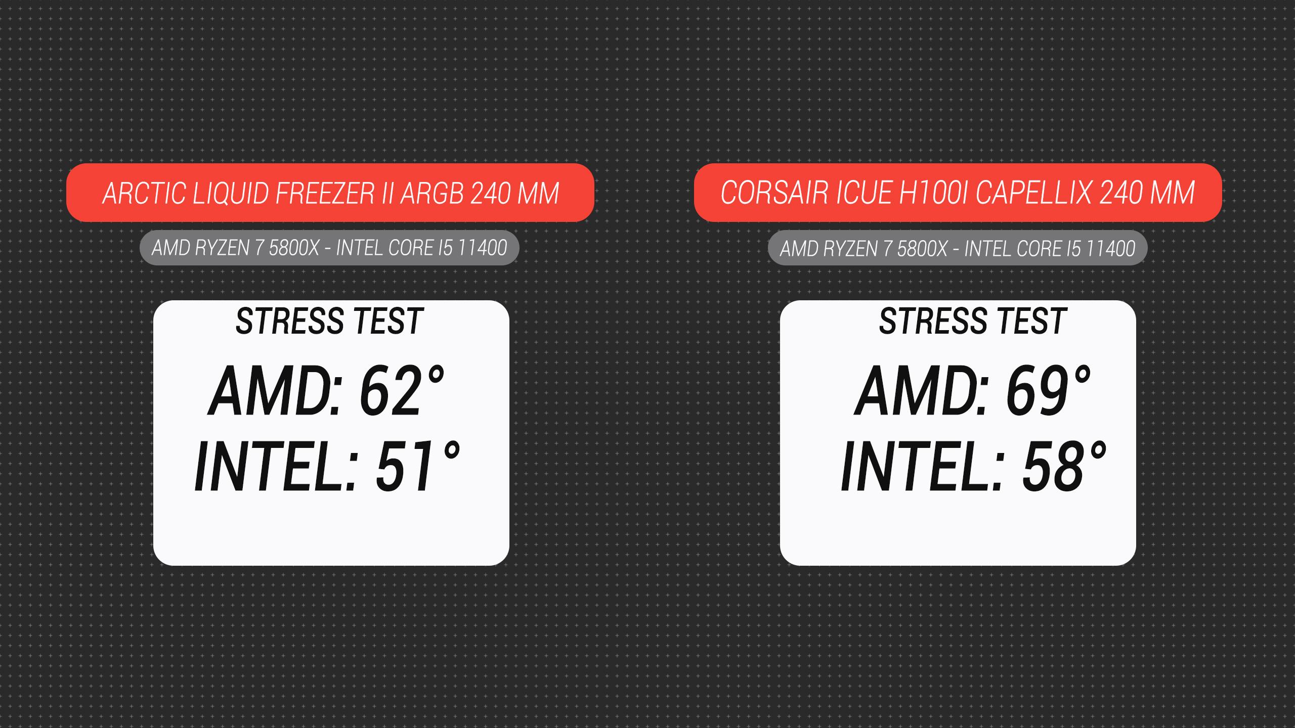Recensione Arctic Liquid Freezer II ARGB: è ancora il best buy dei dissipatori a liquido 4