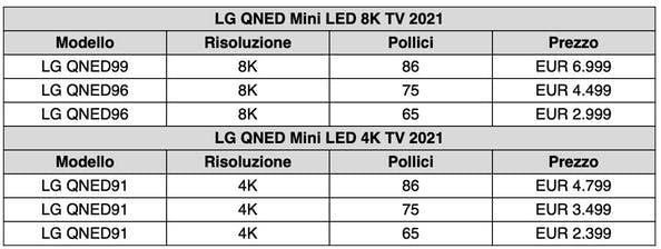 Le TV MiniLED di LG sono disponibili in Italia: ecco i prezzi 2