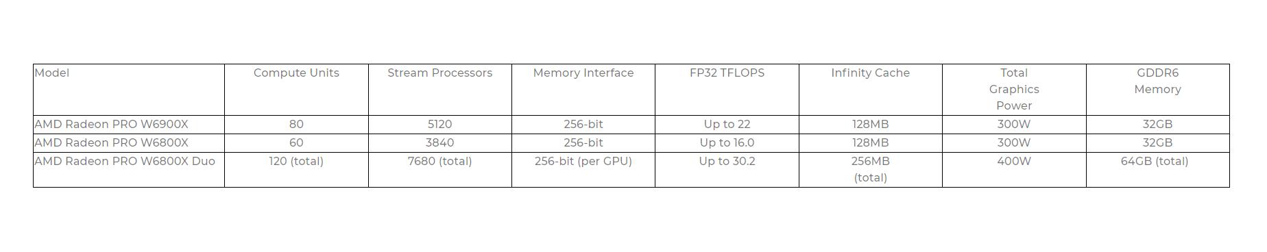 AMD Radeon PRO W6000X Series per Mac Pro