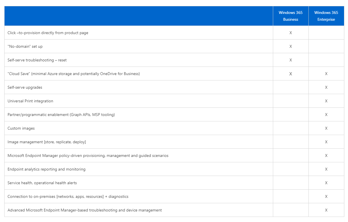 Windows 365 Business vs Enterprise, le differenze