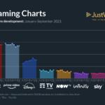 quote di mercato streaming 2021